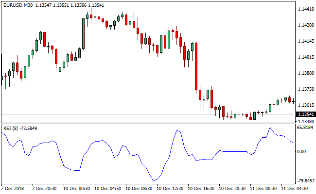 Four Types of Forex (FX) Trend Indicators