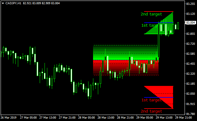 Mt4 easy order indicator forex rasadnik okolina nisa investment