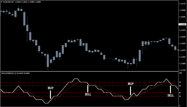 Mt4 trading open close sessions indicator