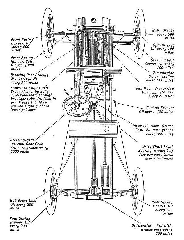 Model T Ford Forum: Grease cups on drive shaft