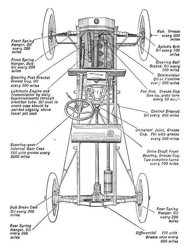 Model T Ford Forum: Lubrication points