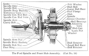 1926 Ford Model T Engine Diagram 1920 Ford Model T Engine