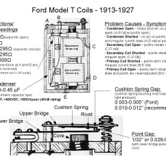 Model T Ford Wiring Diagram Yamaha Moto 4 Coil