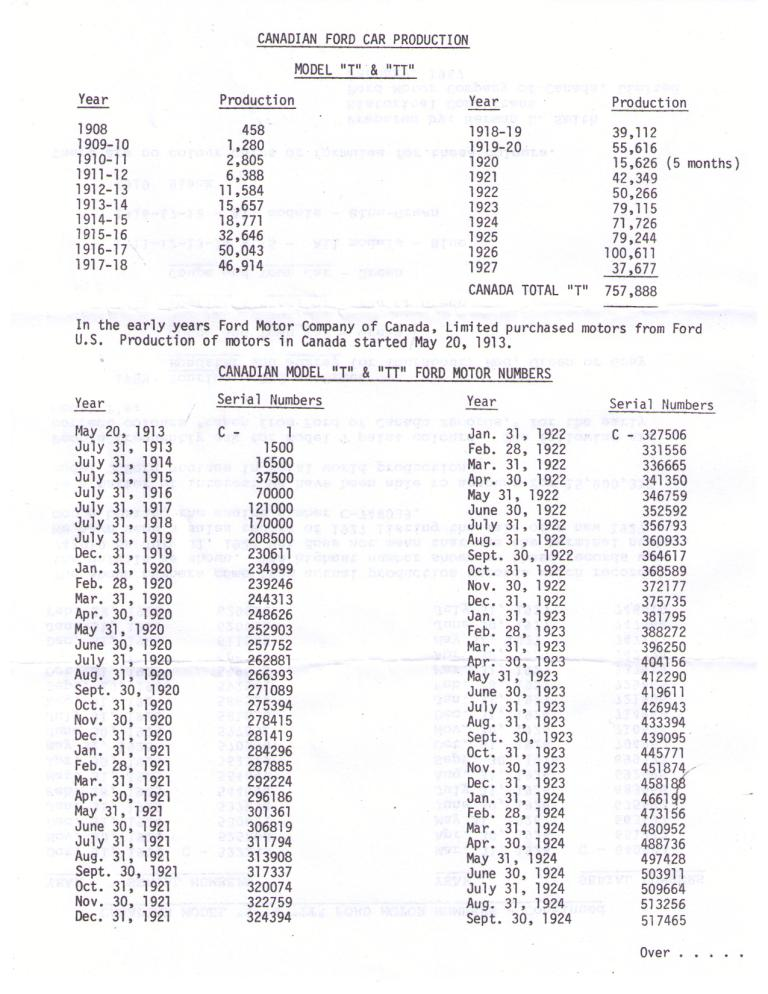 Model T Ford Forum: Canadian Engine Numbers for May 20
