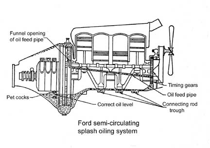 Model T Ford Forum: Where does the oil go in