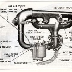 Stromberg Carburetor Diagram John Deere 425 Lawn Tractor Wiring Model T Ford Forum: O-f Hot Spot