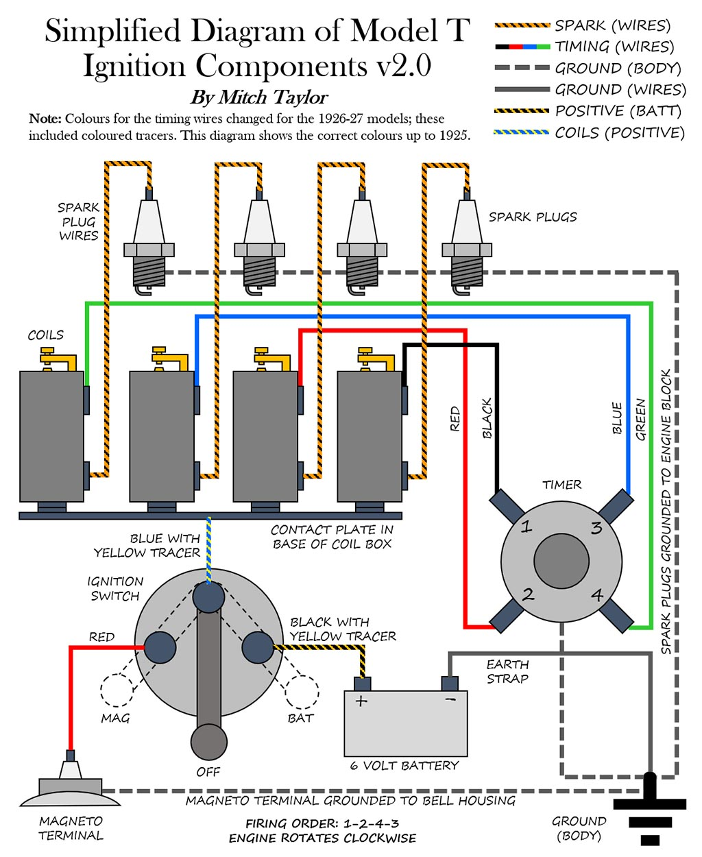 hight resolution of model t ford forum simplified diagram of model t ignition components img src http www mtfca com discus clipart happy gif alt border 0
