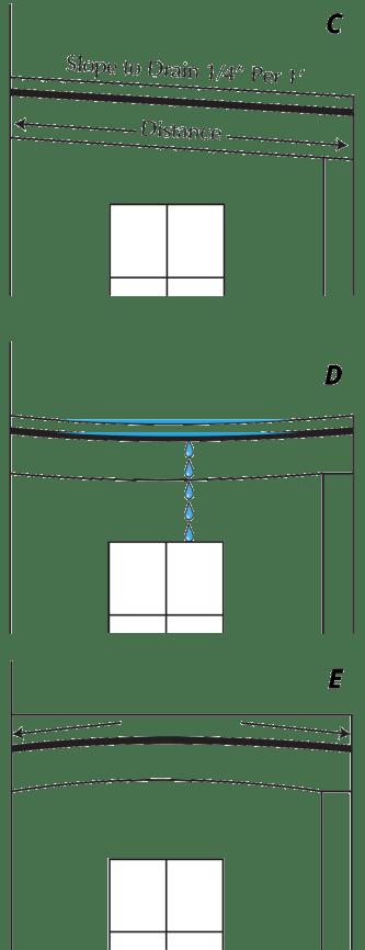 Drawing C, D, E