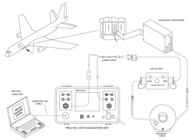 Portable Vibration/Balancing System Simplifies Jet Engine