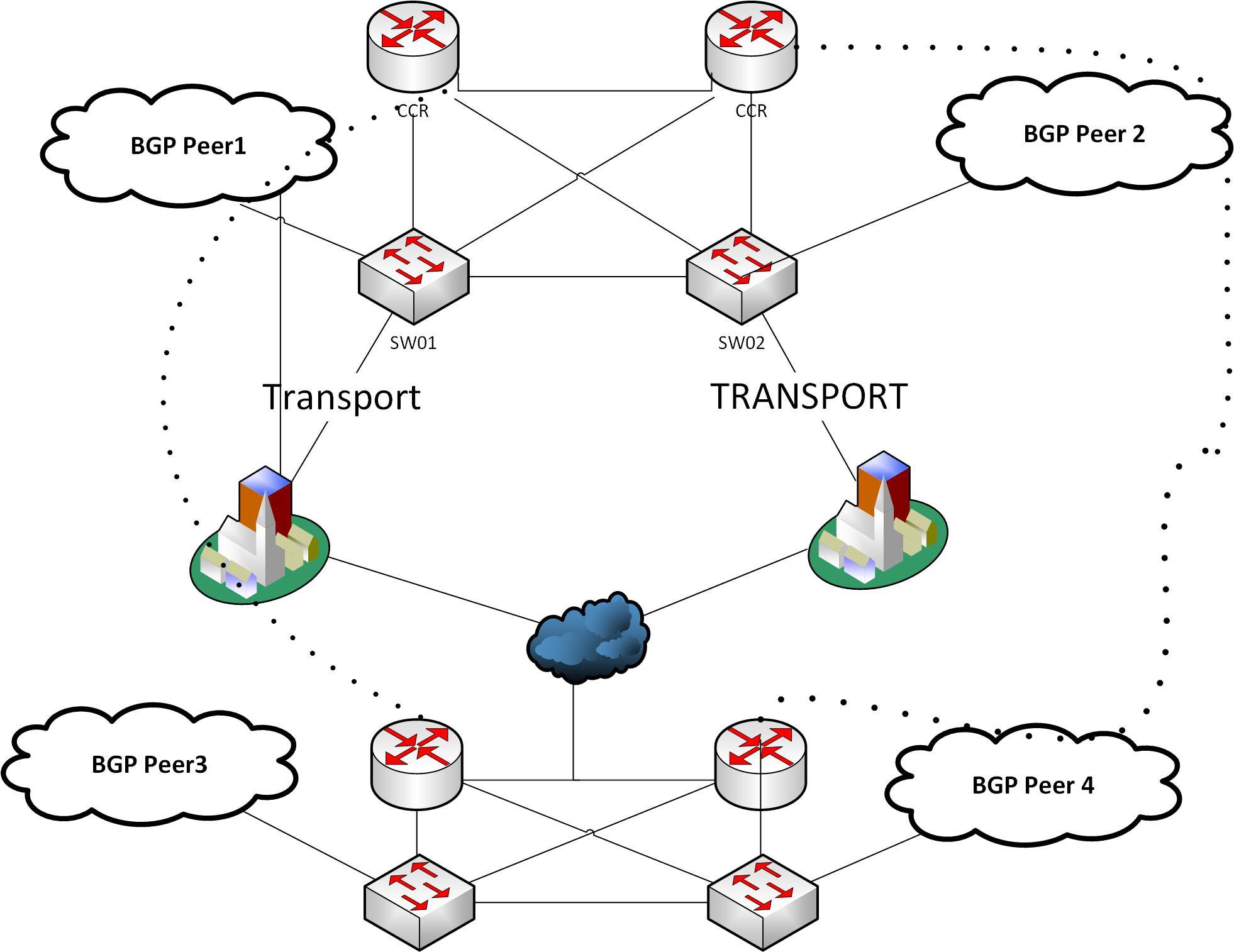 Some Random Visio Diagram Mtin Consulting