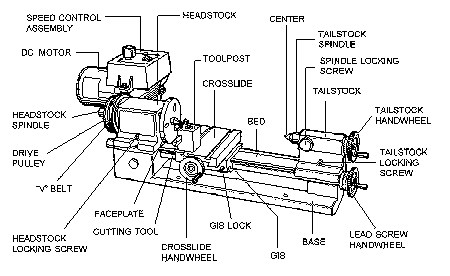 Precision Desktop Lathe 3.5 x 17-inch Lathe with full