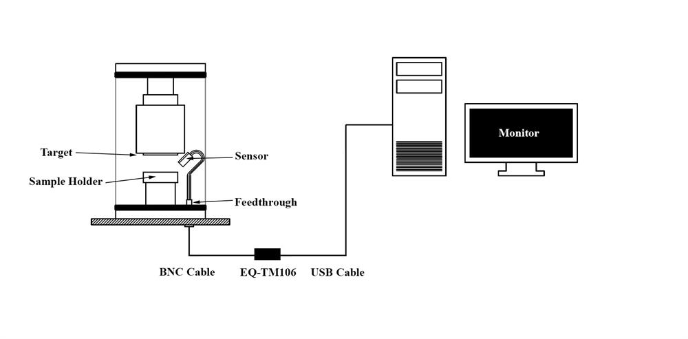 In-Situ Thin Film Thickness / Deposition Rate Monitor with