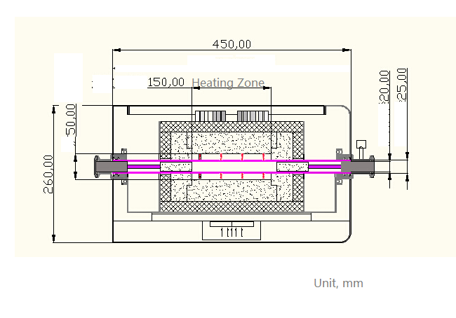 Compact 4 Channels Tube Furnace (25 mm OD, 1700oC Max