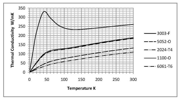 Heat Shields: Materials And Cost Considerations