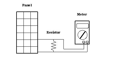 Power Measurement of