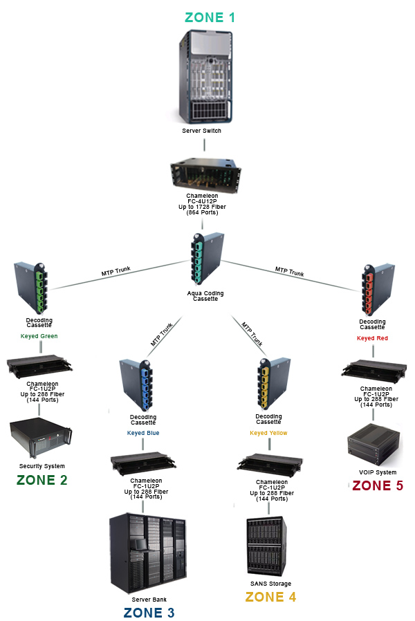 Zoned & Keyed System