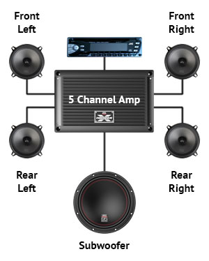 Component Speakers 4 Channel Amp Wiring Diagram Why Add A Car Audio Amplifier Mtx Audio Serious About