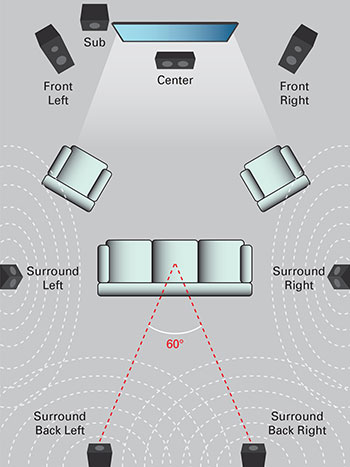 Surround Sound Systems Wiring Diagram How To Design A Surround Sound System For Your Home