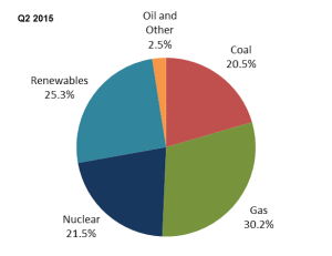 Electricity generation breakdown by energy source for the UK, Quarter 2 2015.