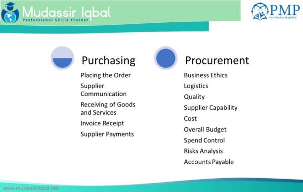 Procurement, Purchasing, Types of Contracts, Risk Factors