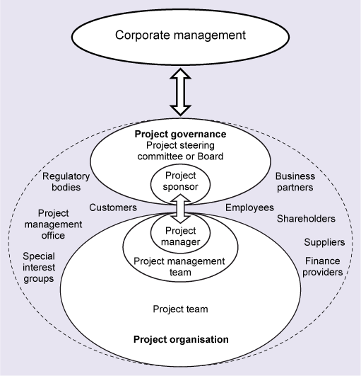 Organizational Governance and Project Governance