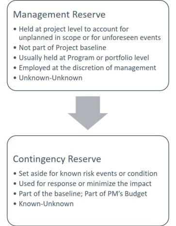 Contingency Reserve and Management Reserve