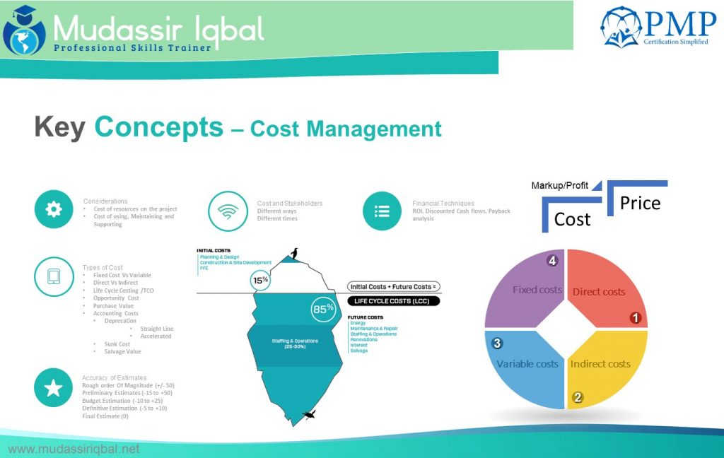 Cost Management – PMP Certification Simplified! (PMBOK V6)