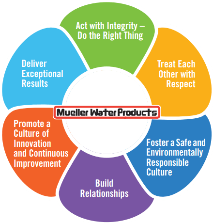 Our Core Values Mueller Water Products