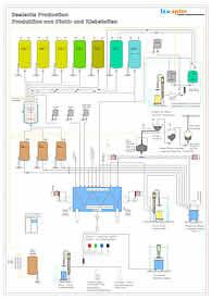 Anlagenlayout als Projektgrundlage