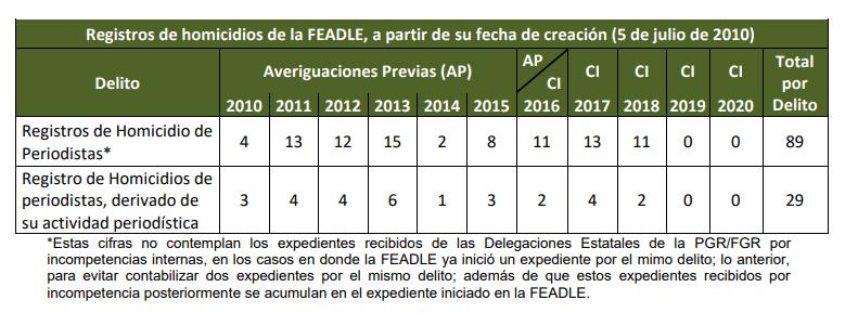 Fuente: Informe Estadístico FEADLE
