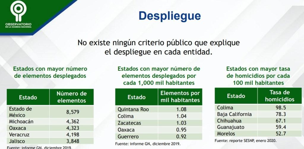 Imagen: Informe Observatorio Ciudadano de la Guardia Nacional. Causa en Común.