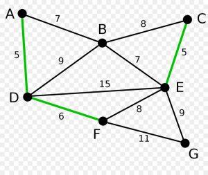 kruskal algoritması örnek