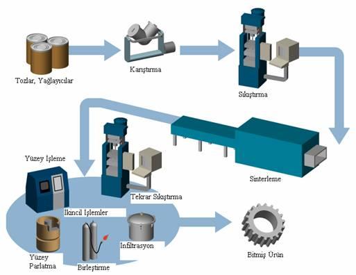 toz metalurjisi üretim aşamaları