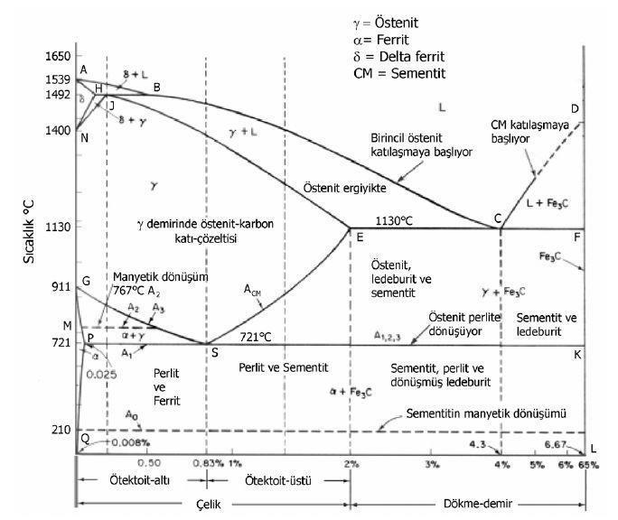 fe-c-faz-diyagramı
