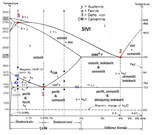 demir karbon A1,A2,A3 çizgileri