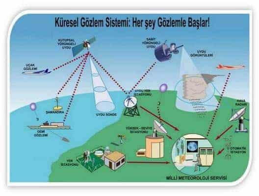 Meteorolojik Bilgi Alışverişi Haberleşme Servisi. ile ilgili görsel sonucu