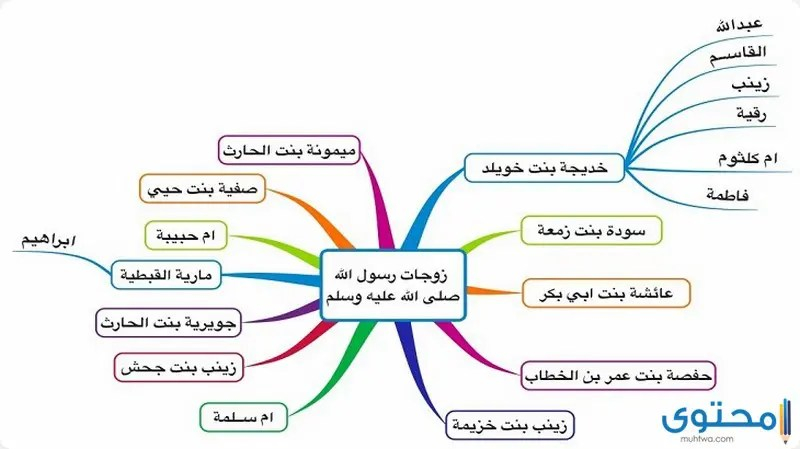 عدد زوجات النبي واسمائهن بالترتيب موقع محتوى