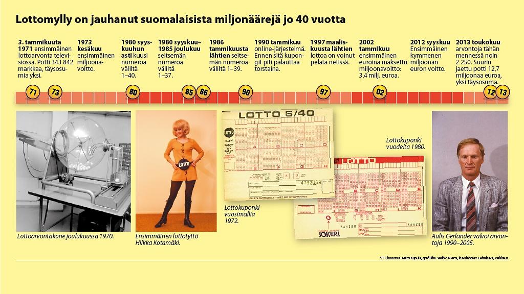 Suomalaiset ovat lottohullua porukkaa