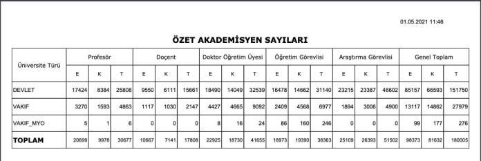 Turkiye Akademiyen Sayilari min