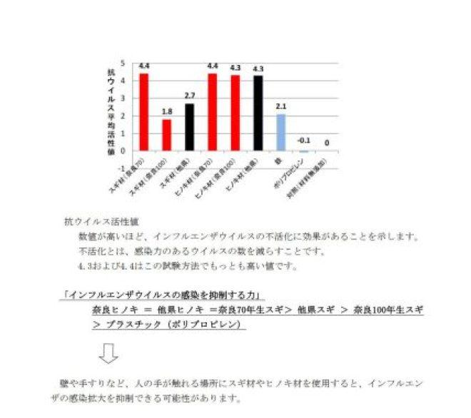 抗ウィルス活性値の比較