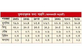 bd population P Alo 2012