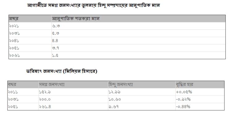 future prediction of Hindu population in bd