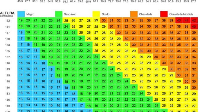 Calcular o peso ideal