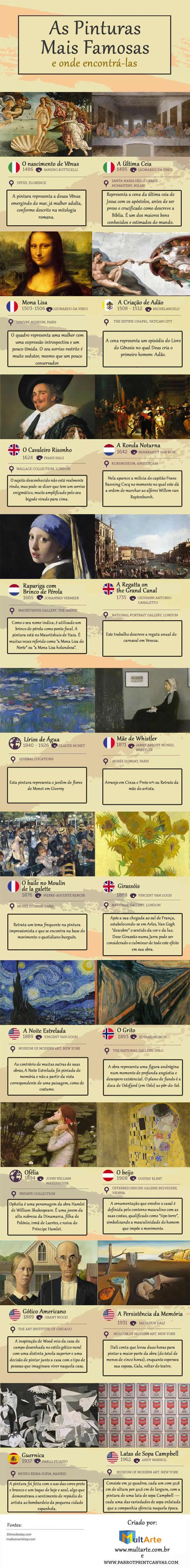 Pinturas famosas e onde encontrá-las