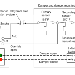 Smoke Damper Wiring Diagram Leviton 3 Way Led Dimmer Switch Code Required Testing Of Fire And Combination Dampers In Addition To Distinguishing Between Chapter 7 9 There Are Two Types Control System Dedicated Non