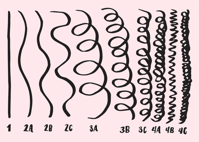 curl type pattern