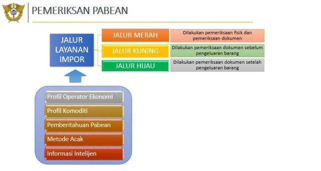 Customs clearance by customs system Bea Cukai Indonesia