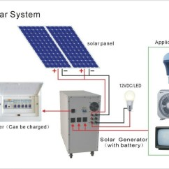 How To Connect Solar Panel Inverter Diagram 1976 Honda Ct70 Wiring 1 Kw Power Solution