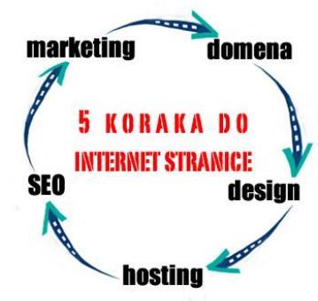 Izrada web stranica, logotipa tvrtke, web bannera i vizualnog identiteta tvrtke