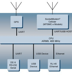 multitech developer resources hardware specifications r0 0 radio circuit diagram internal gps block diagram [ 1942 x 967 Pixel ]